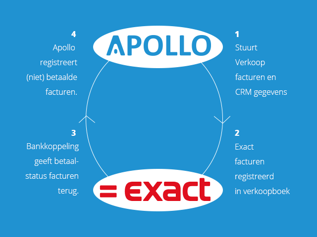 EXACT koppeling nu in Apollo.business